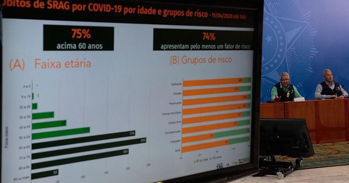 Brasil registra 1.124 óbitos pela covid-19; são mais de 20,7 mil casos