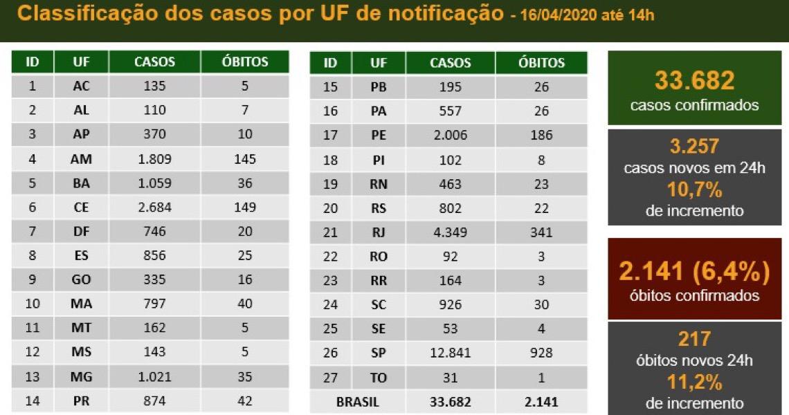 Covid-19: Brasil bate novo recorde de mortes e casos em um dia