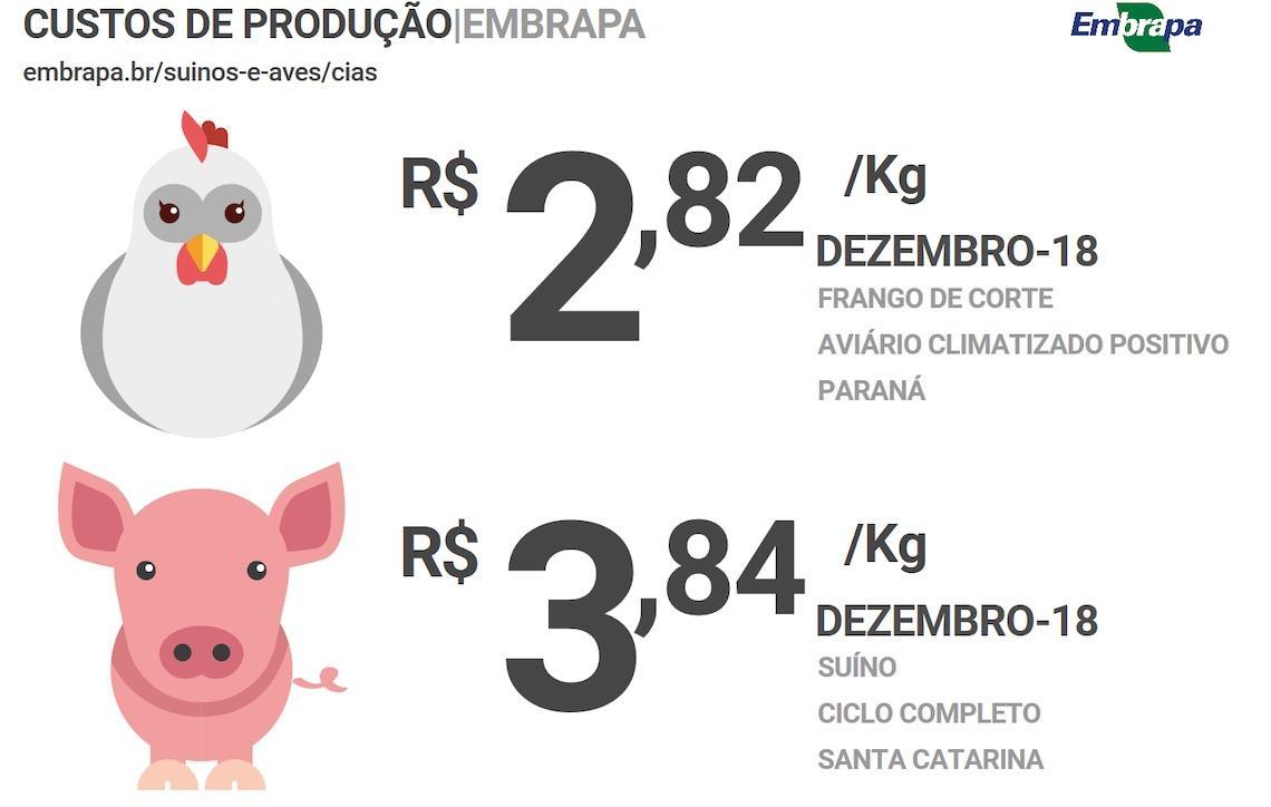Custos de produção de frangos de corte subiram 14,21% em 2018; ICPSuíno aumentou 9,85% no ano passado