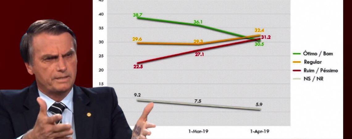 Queda da popularidade nas pesquisas não diminui a legitimidade do presidente Jair Bolsonaro