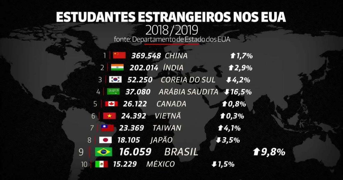 Brasil é o 9º país que mais envia estudantes aos Estados Unidos